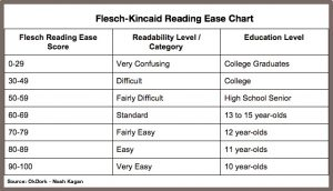 Flesch-Kincaid-Reading-Ease-Chart
